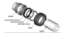 Затискні фітинги для сталевої труби